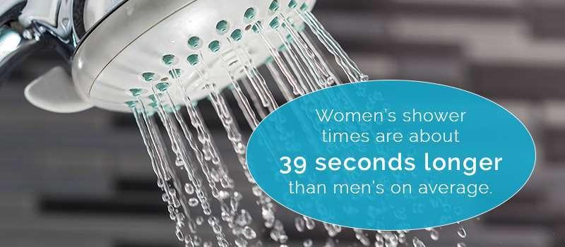 Women Vs Men Bathroom Habits One Point Partitions