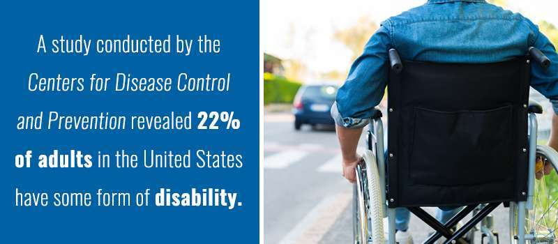 22% of american adults have a disability