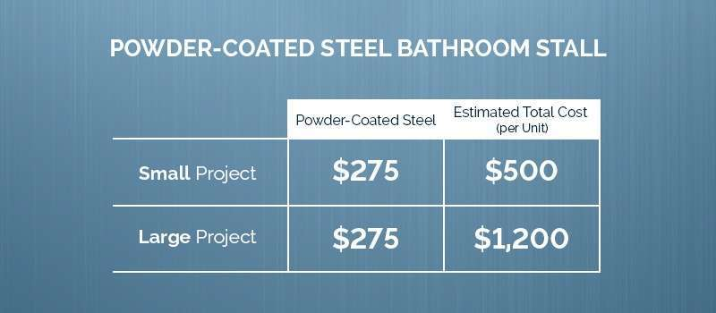 powder coated steel bathroom stall price