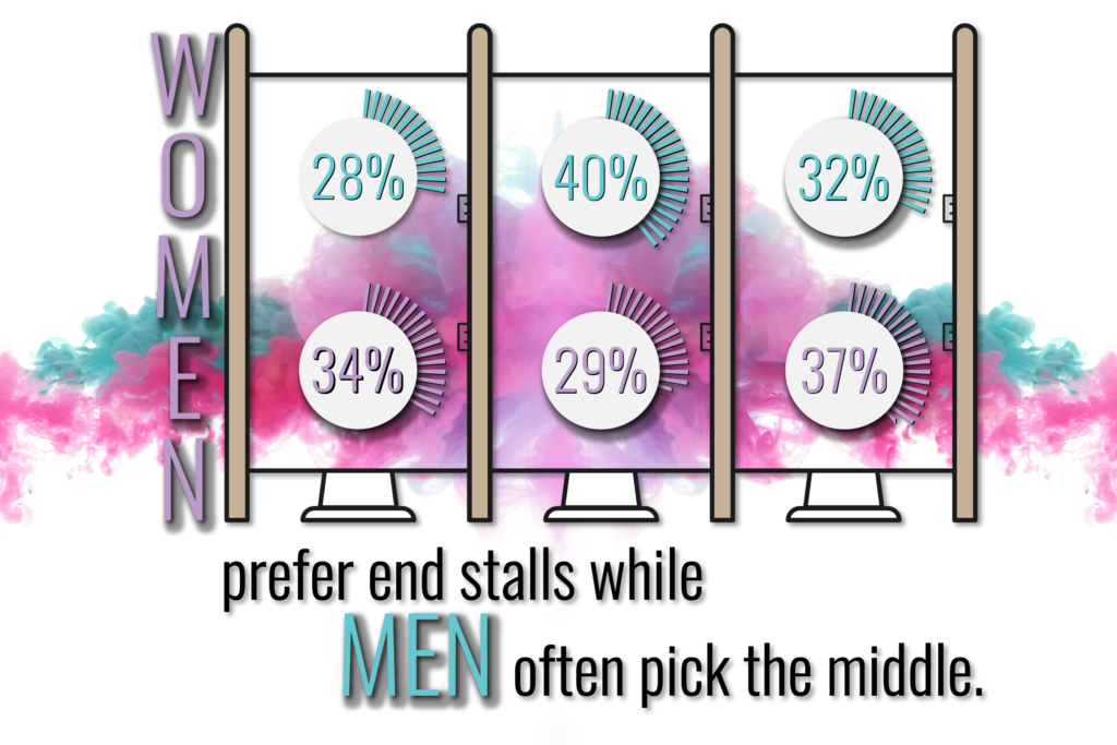 which stall men and women prefer